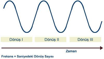 ikili işlem nedir