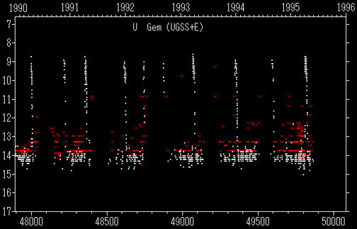 Light Curve of Dwarf Nova U Geminorum