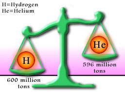 Hydrogen and Helium Weight Comparison