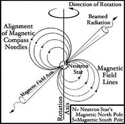 Pulsar Model